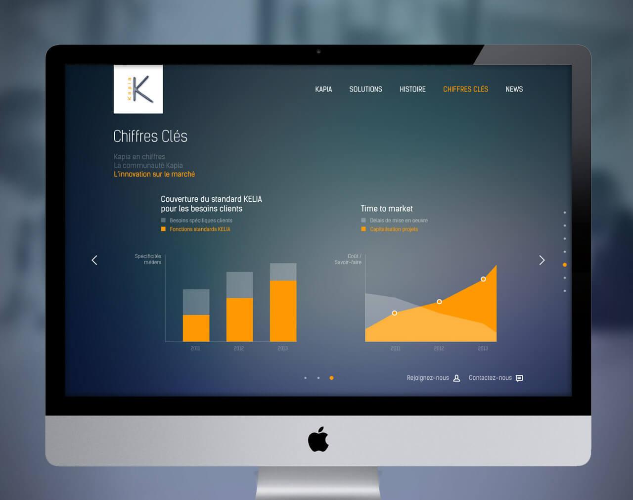 Création du site kapia solutions chiffres mais aussi 3 site-internet en fabrication.