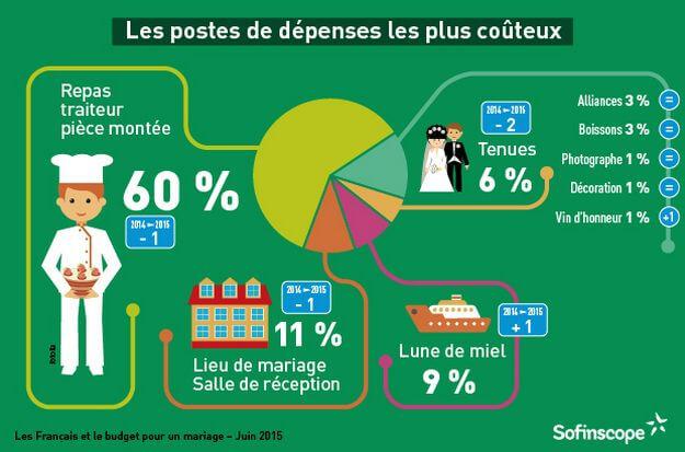 budget-mariage_photographe_Christophe_Boury_gironde Budget